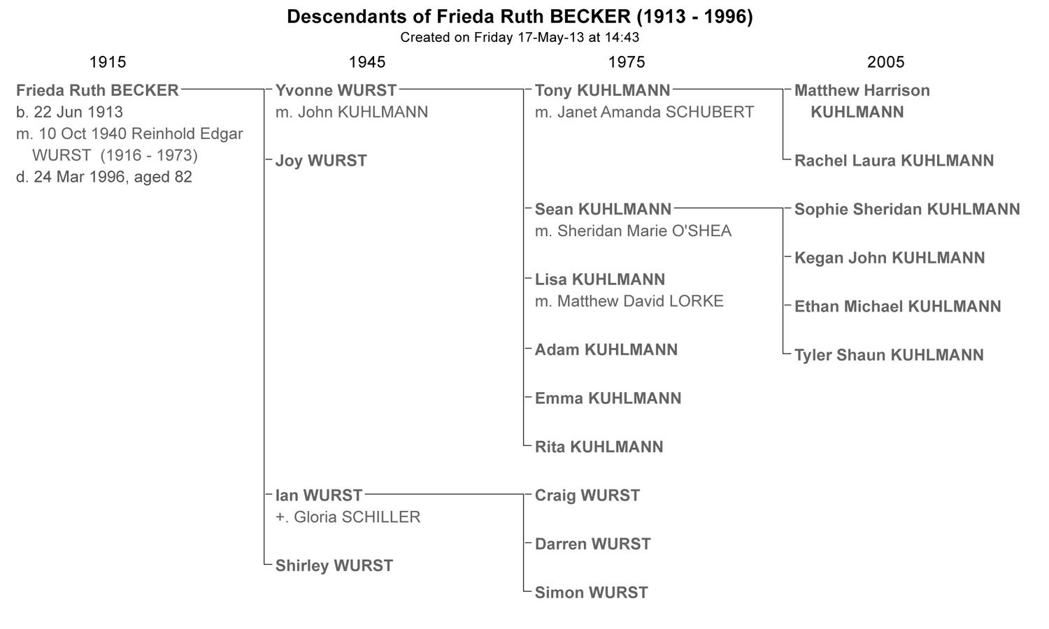 Descendants_of_Frieda_Ruth_BECKER_cr_May_2013_